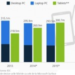 Tabletele vor depăși calculatoarele la vânzari în 2015
