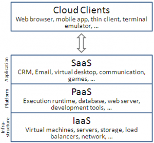 cloud-computing-layers