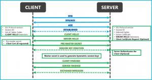 comunicarea-client-server-prin-protocolul-ssl-tls