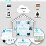 70 % dintre device-urile care se conectează la internet sunt vulnerabile