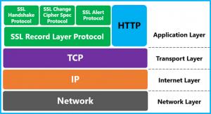organizarea-protocolului-ssl-tls