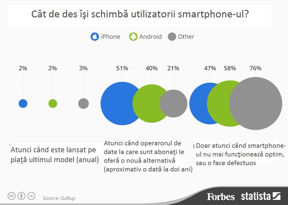 smartphone-statistiici