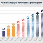 25% dintre utilizatorii de smartphone-uri au instalate aplicații de tip Ad-Block