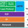 Protocoale de securitate SSL/TLS și SSH